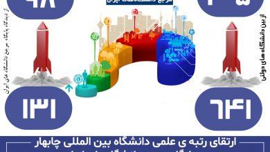 تصویر از رتقای رتبه ی علمی دانشگاه بین المللی چابهار در پایگاه مرجع دانشگاههای ایران