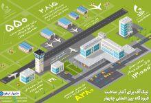 تصویر از احداث شهر فرودگاهی، الزامی اساسی برای چابهار