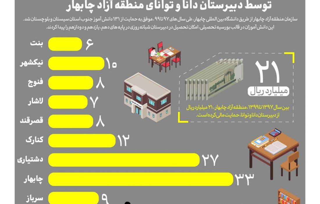 بورسیه ۱۳۱ دانش آموز مستعد توسط دبیرستان دانا و توانای منطقه آزاد چابهار